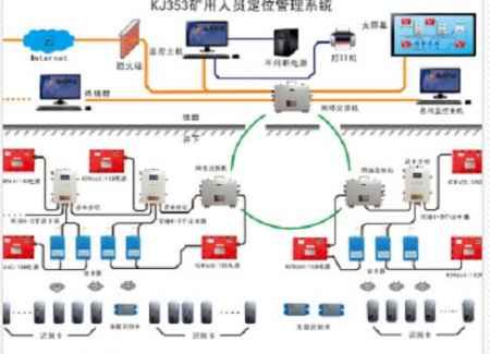 兴安矿用人员定位系统供应商